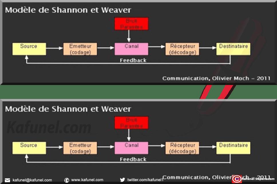 Publié dans Théorie mathématique de la Communication (1948), de Claude Shannon et Warren Weaver.