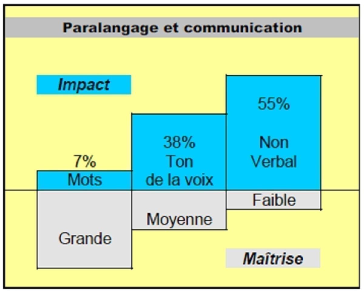 paralangage et communication