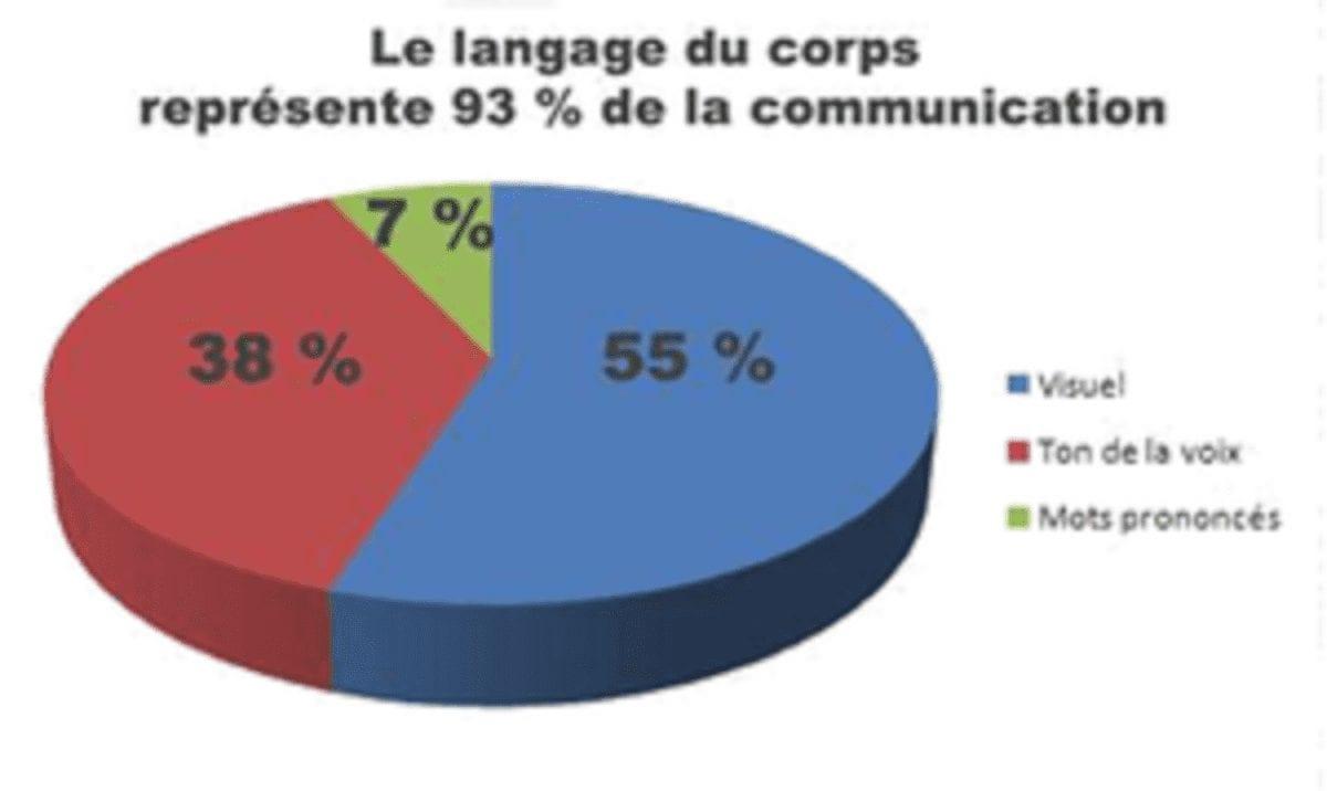 communication-verbale-non-verb