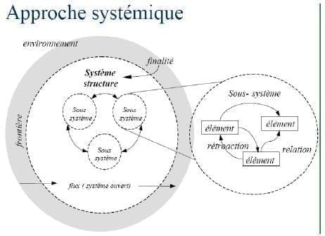 Théorie de la communication et approche systémique 7