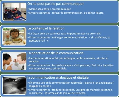 5 axiomes - watzlawick_axiomes_communication