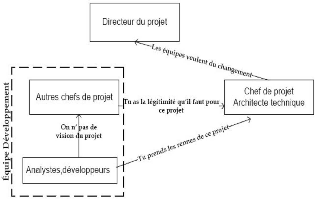 Figure 5-Relations au sein de l'équipe d'informaticiens au début du projet
