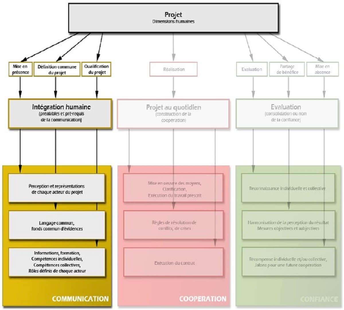 Figure 8-Construction du modèle communication