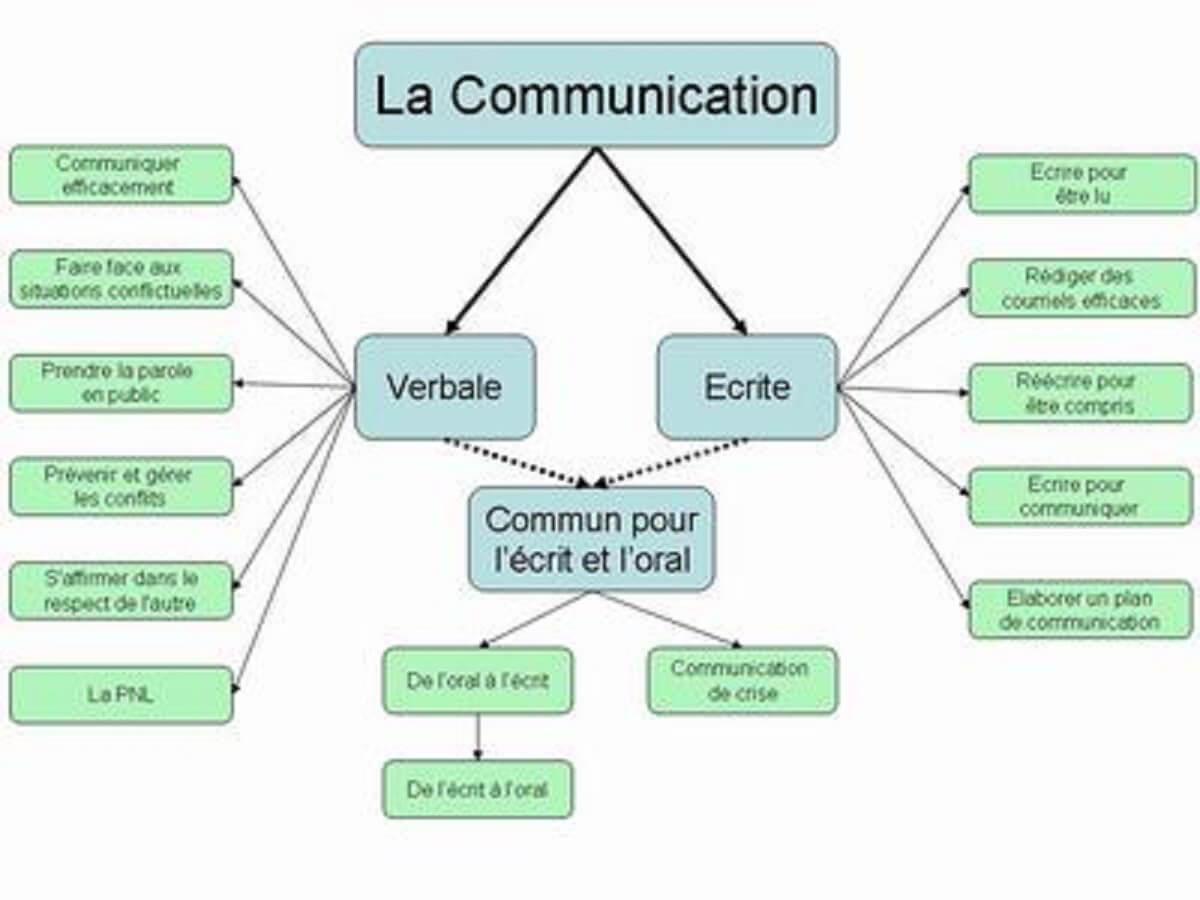 10 questions de communication3