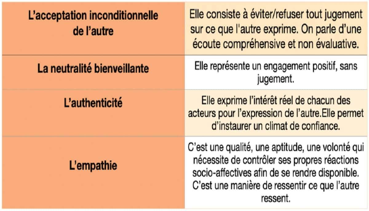 5. L'efficacité professionnelle de la communication