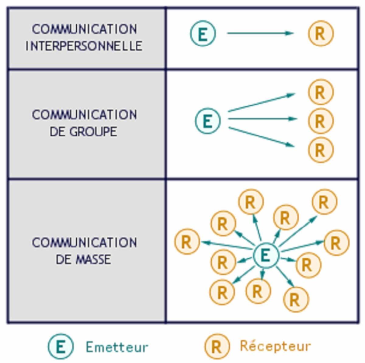 La communication de masse