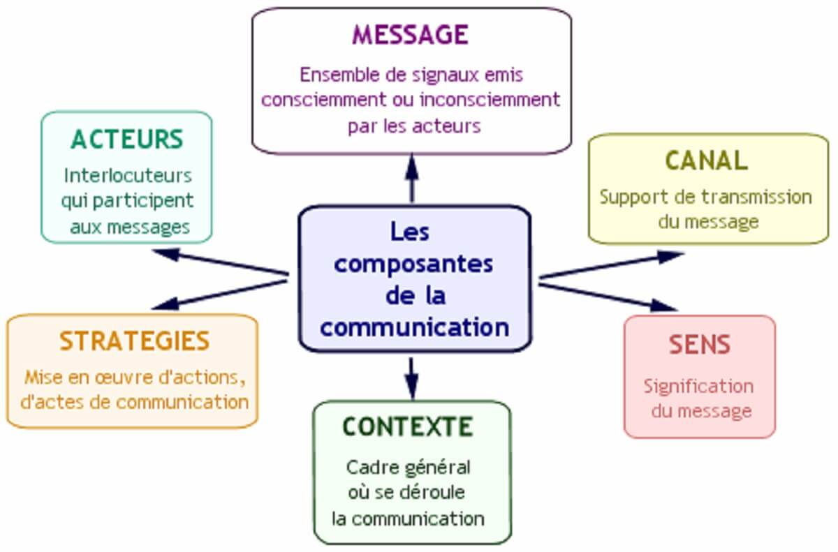 Les stratégies www.kafunel.com conscientes ou inconscientes