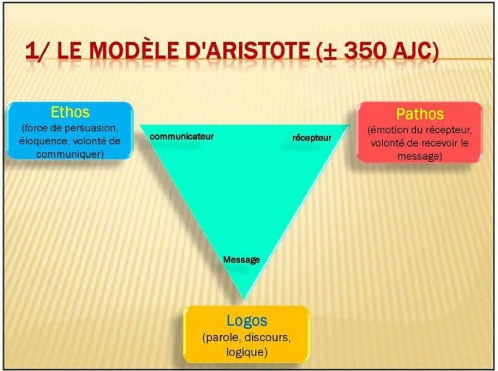 principaux moèles de communication - modèle theorique de aristote2